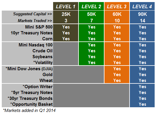 Markets_Levels_2014